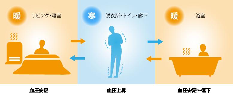 冬季の室内移動による温度と血圧の変化