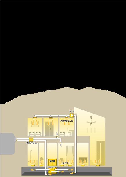 タイプE3 1階、2階導入して居住空間全体をまるごと冷暖