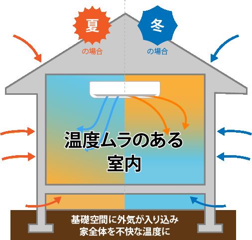 従来型の床断熱+エアコン