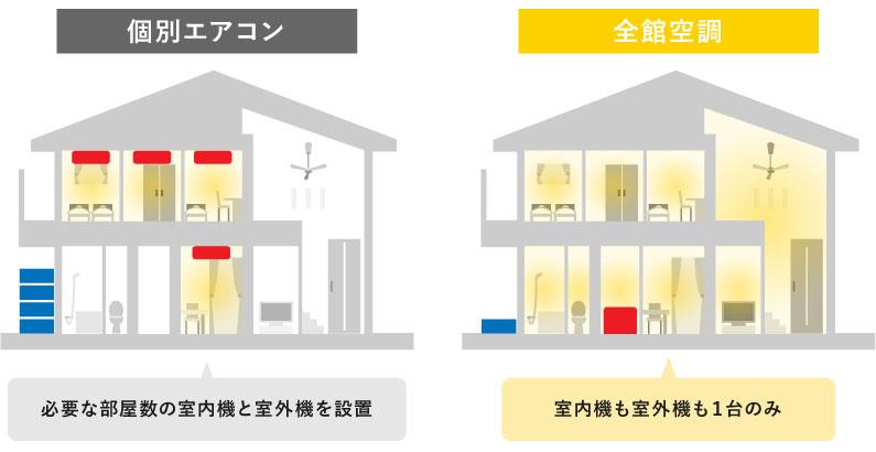 個別エアコンと全館空調の室内機・室外機の配置イメージ