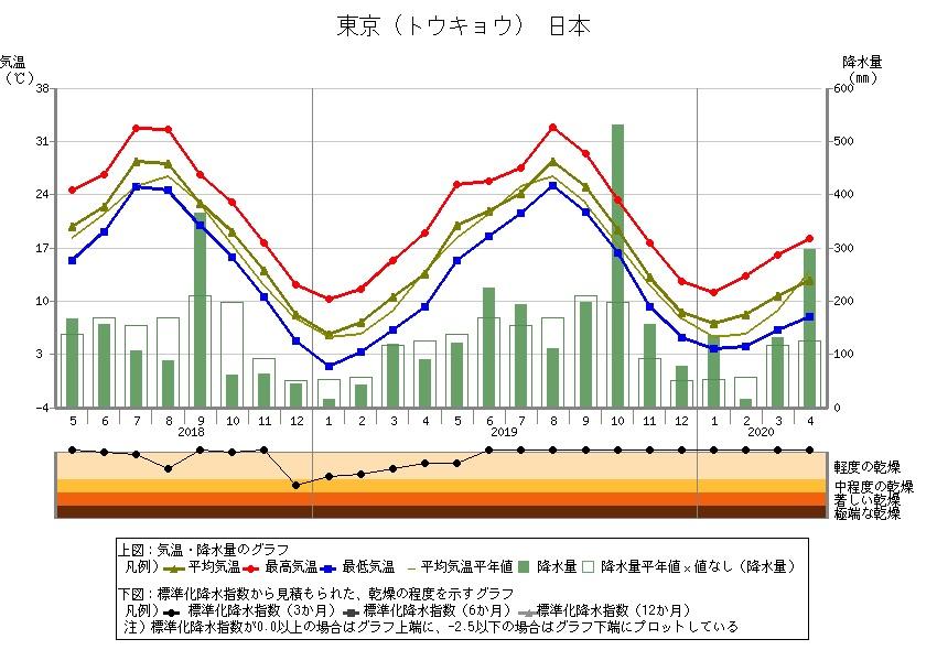 日本の月別気温グラフ