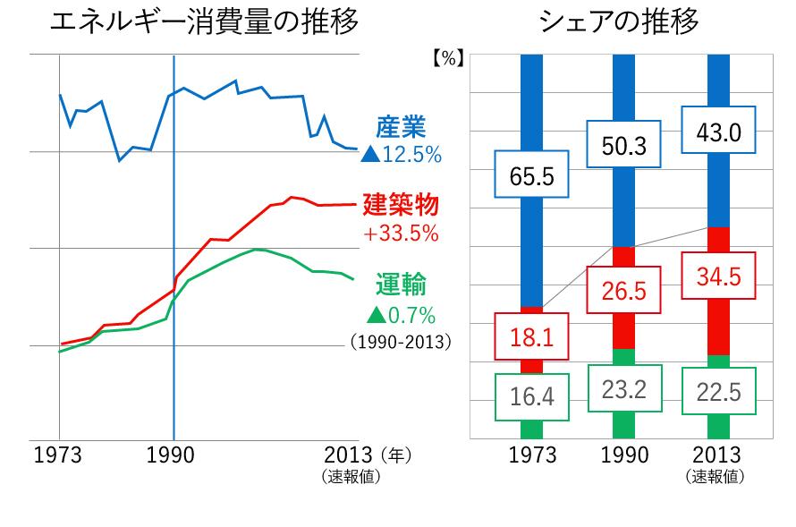 エネルギー消費量推移