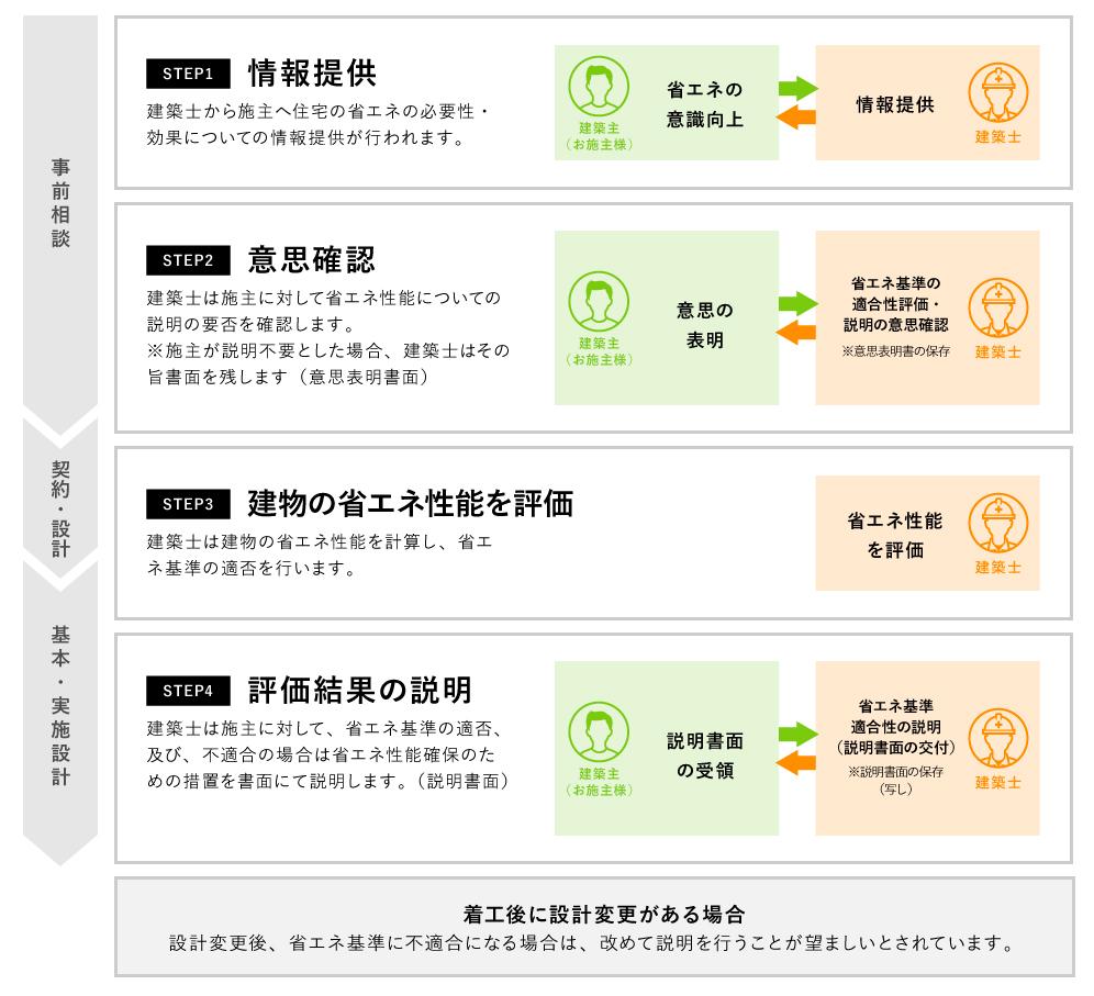 制度の4つのステップ