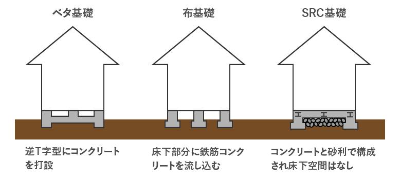 3種類の異なるタイプの基礎を表したイラスト