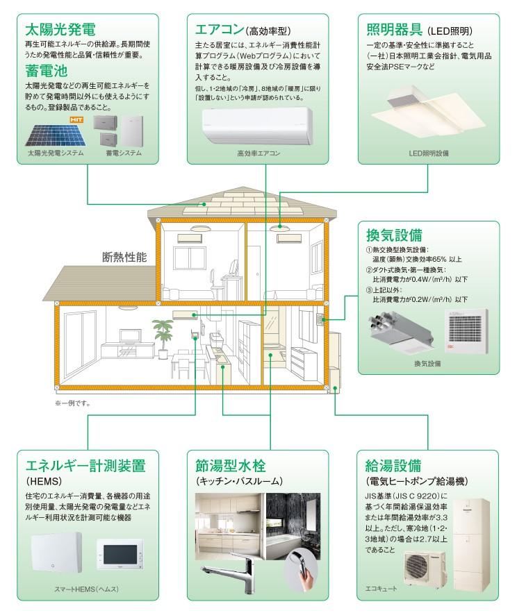 ZEH住宅設備の一例