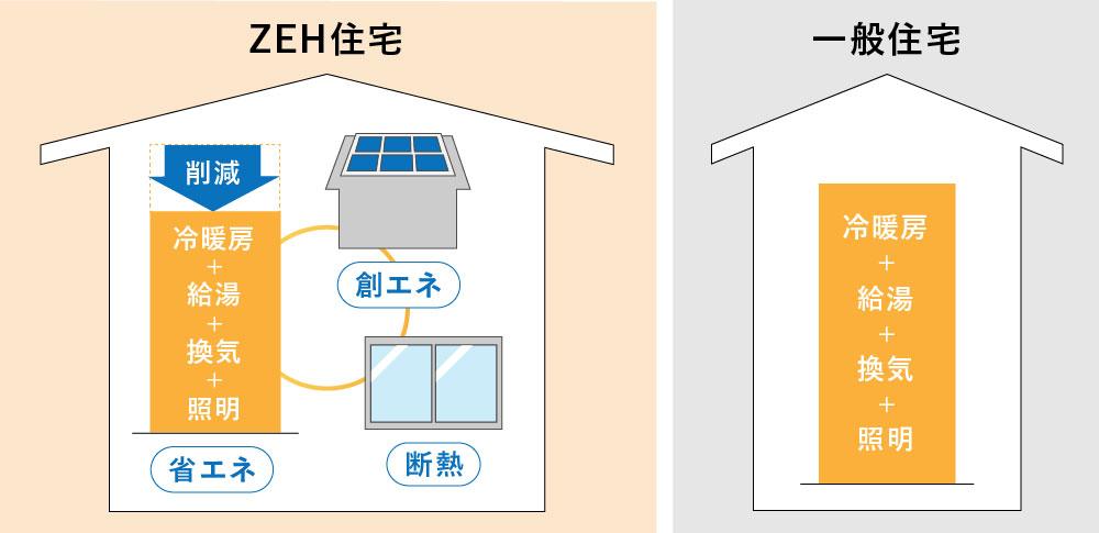 「省エネ性能が高く、使うエネルギーと発電するエネルギーがほぼ同じになる住宅」を表すイラスト